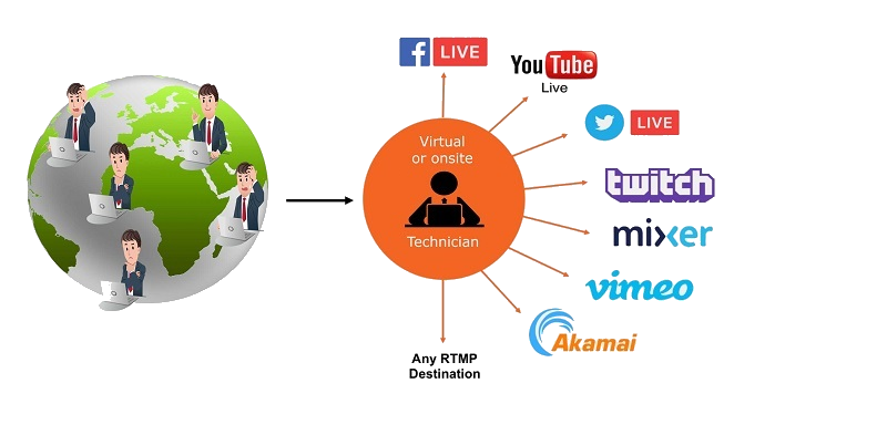 Toronto Live Streaming - Turn your virtual event into a success